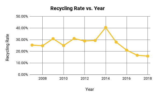 Line graph showing the recycling rate at MU. The graph is fairly steady in the mid 20% range, spikes in 2014 and then begins a sloping decent to 15% in 2018.